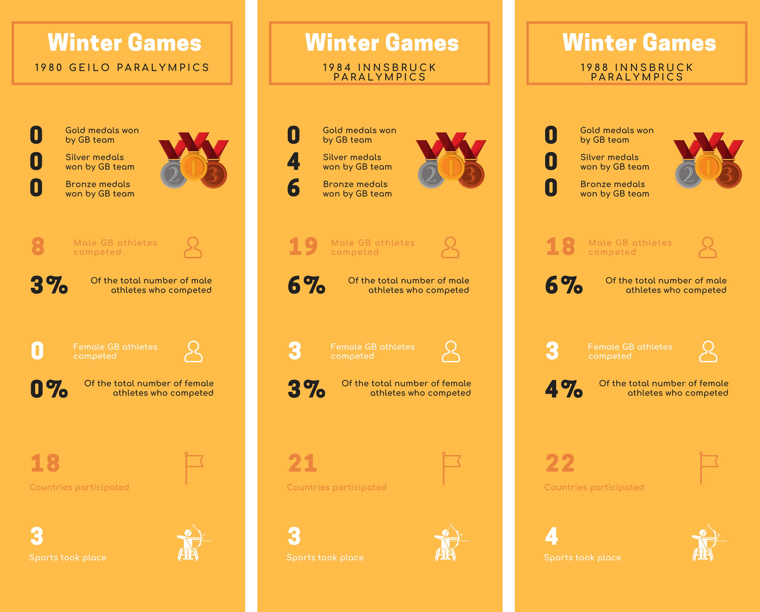 Infographic of the statistics for the 1980s Winter Paralympic Games