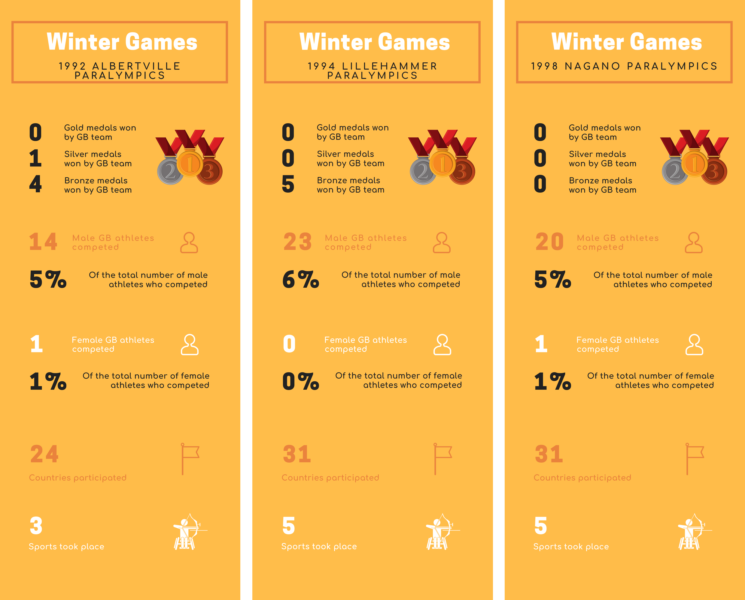 Infographic of the statistics for the 1990s Winer Paralympic Games