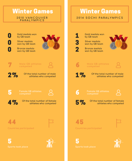 Infographic of the statistics for the 2010s Winter Paralympic Games