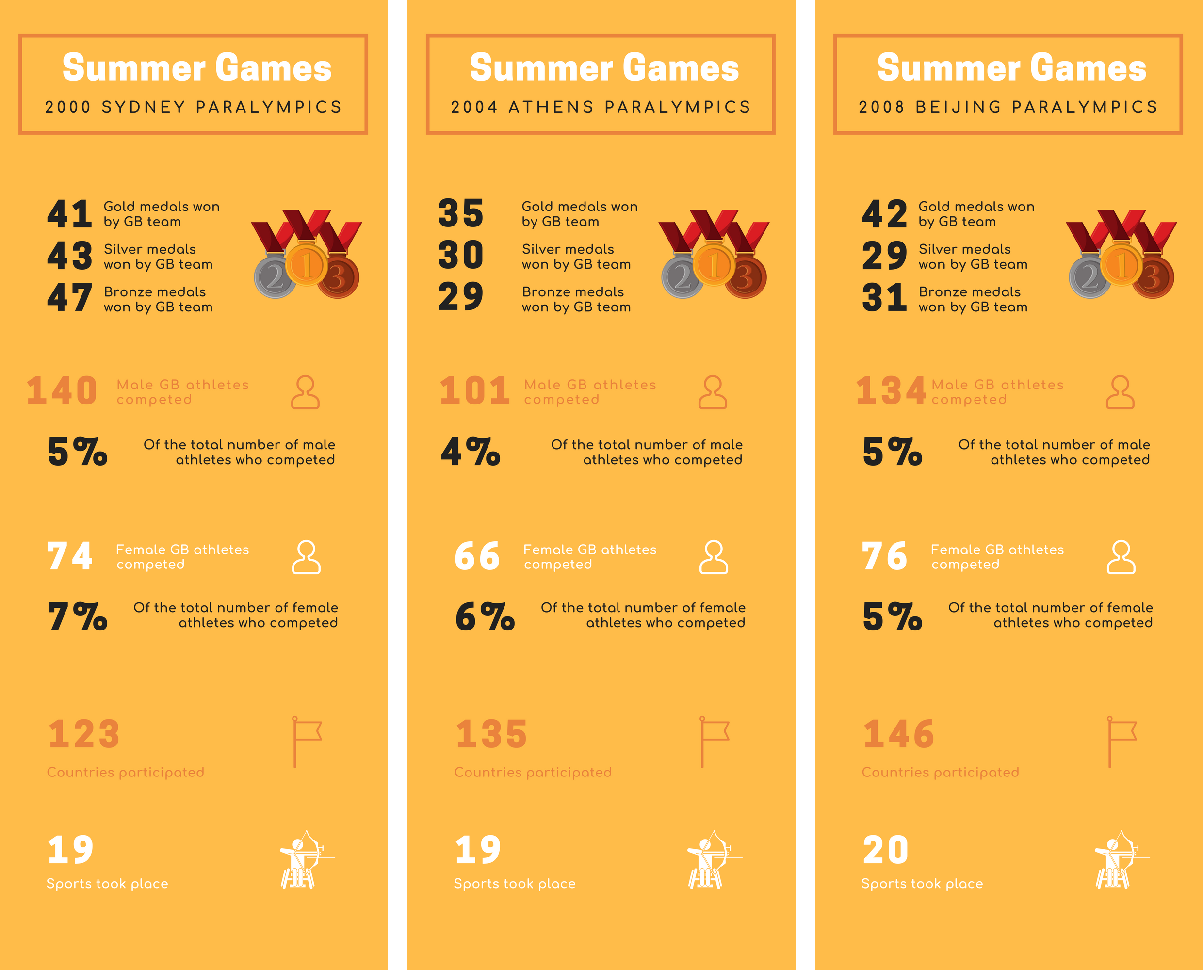 Infographic of the statistics for the 2000s Summer Paralympic Games