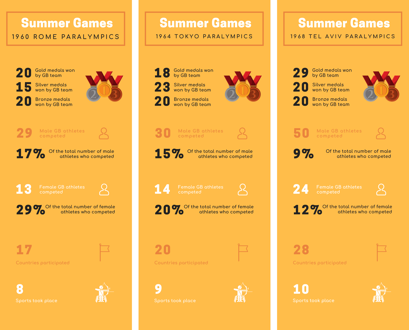 Infographic of the statistics for the 1960s Summer Paralympic Games