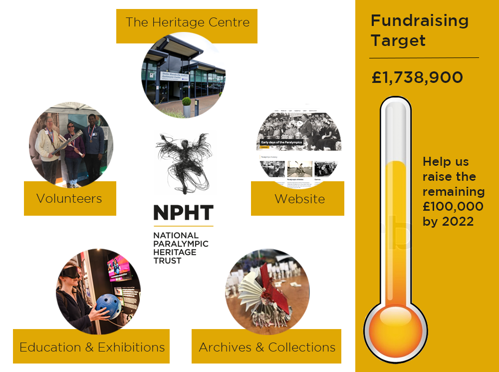 Visual of the fundraising target