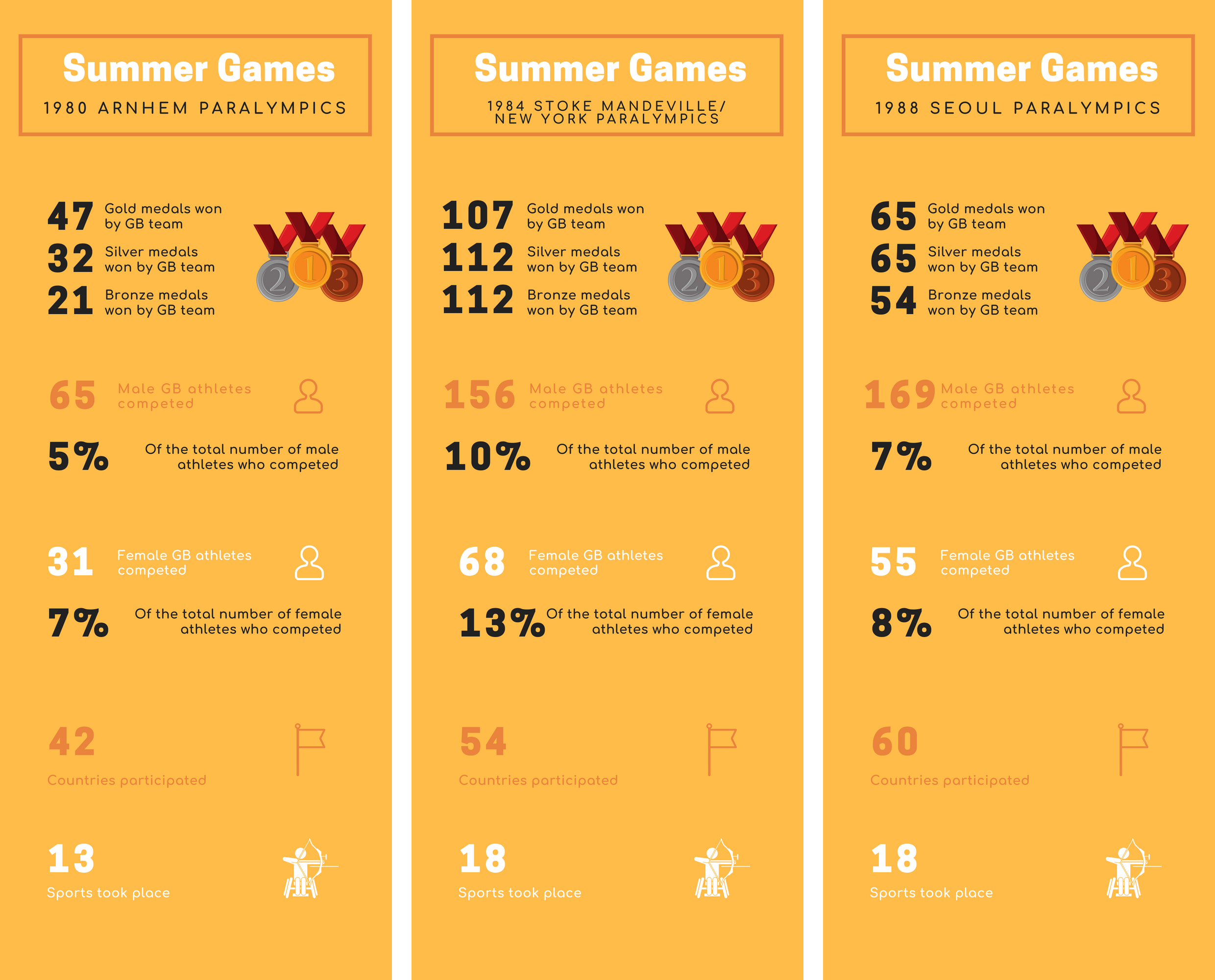 Infographic of the statistics for the 1980s Summer Paralympic Games